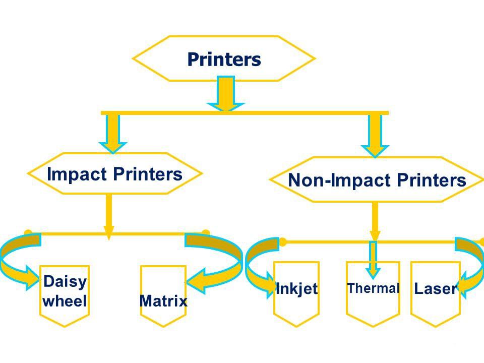 انواع پرینتر ( چاپگر ) زیرمجموعه ای از ماشین اداری بیاتوتخفیف