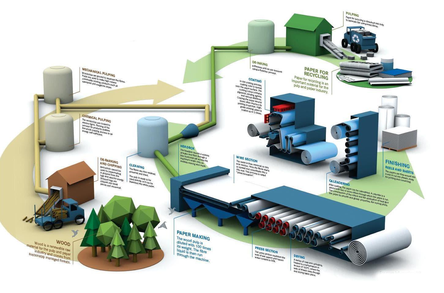 مواد ساخته شده و مصرفی در ساخت کاغذ از ابتدای تولید تا توزیع